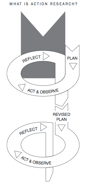 act observe-diagram